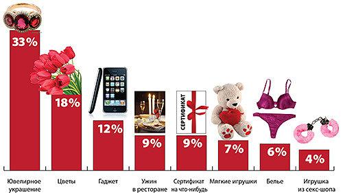 Статистика самых желанных подарков для женщин